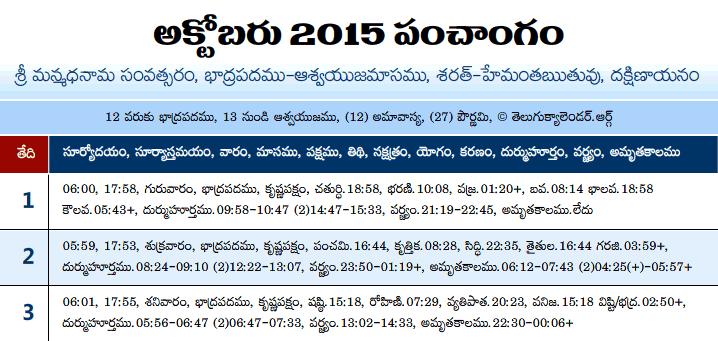 Telugu Panchangam 2015 Cctober