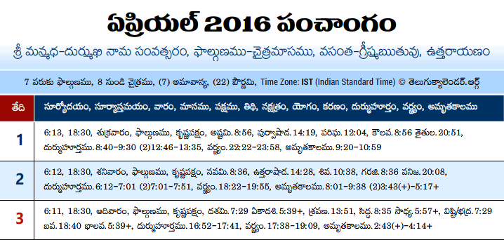 Telugu Panchangam 2016 April