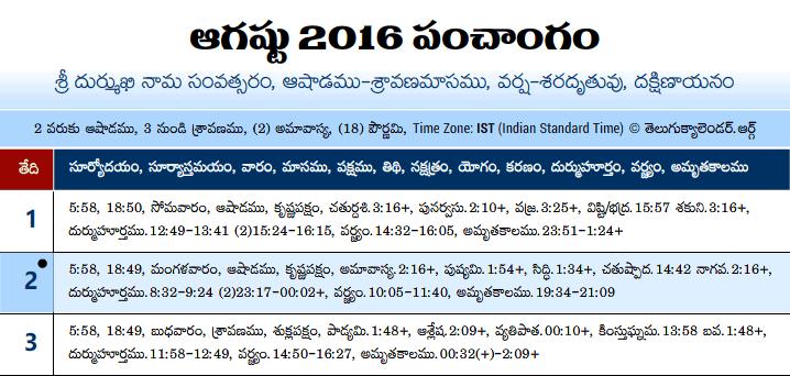 Telugu Panchangam 2016 August