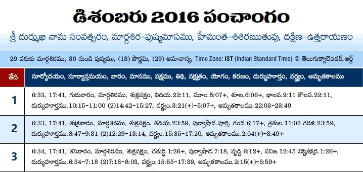 Telugu Panchangam 2016 December