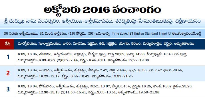 Telugu Panchangam 2016 Cctober