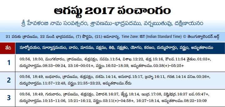 Telugu Panchangam 2017 August